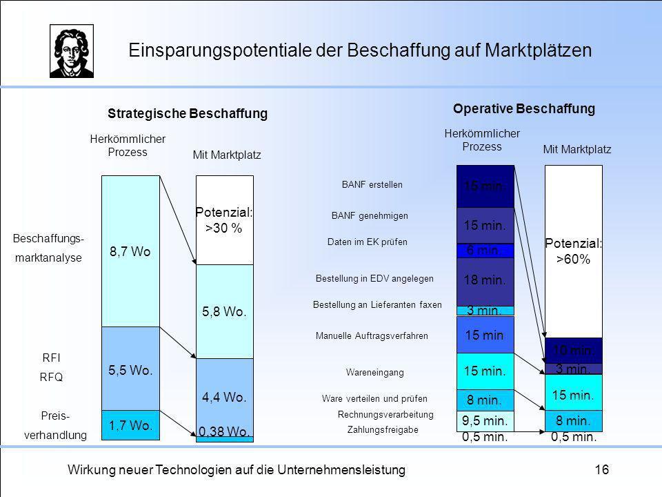 Einsparungspotentiale der Beschaffung auf Marktplätzen