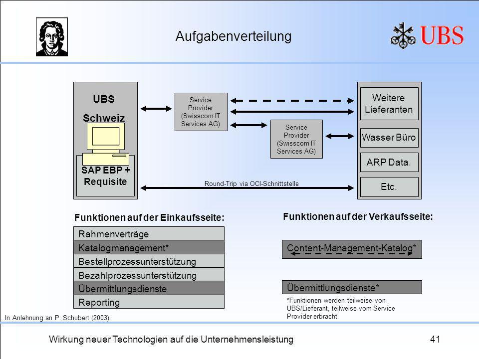 Aufgabenverteilung UBS Schweiz Weitere Lieferanten Wasser Büro
