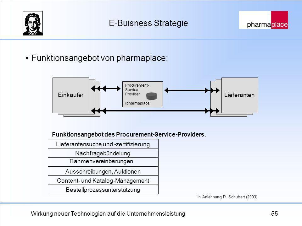 Funktionsangebot von pharmaplace: