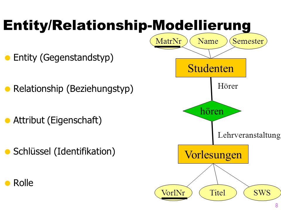 Entity/Relationship-Modellierung