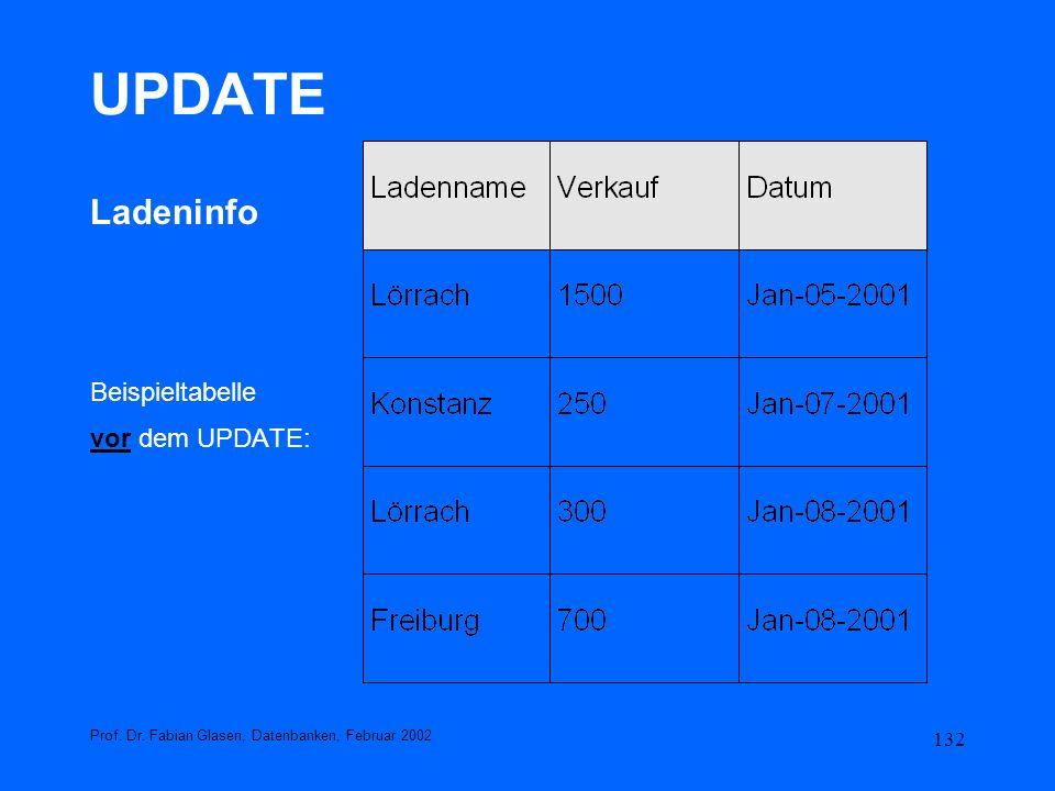 UPDATE Ladeninfo Beispieltabelle vor dem UPDATE: