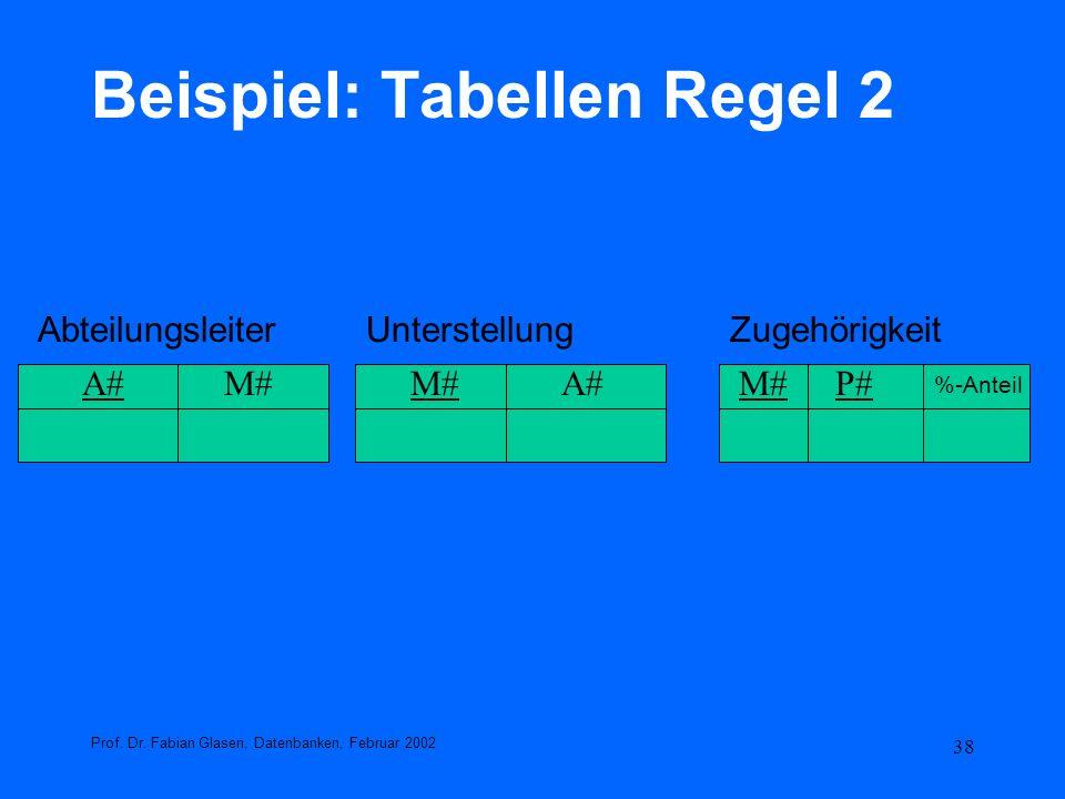 Beispiel: Tabellen Regel 2