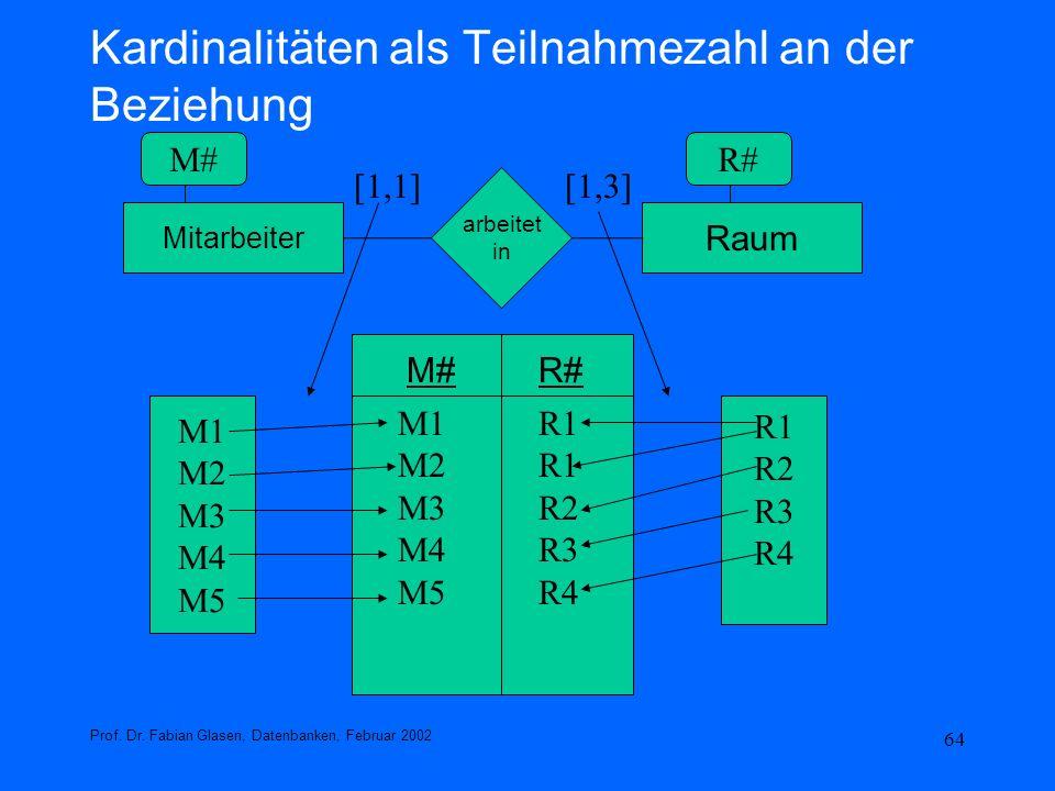Kardinalitäten als Teilnahmezahl an der Beziehung