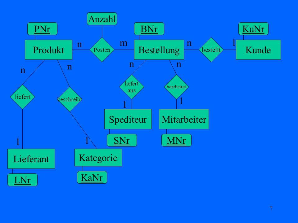 Anzahl PNr BNr KuNr n m n 1 Produkt Bestellung Kunde n n n n 1 1