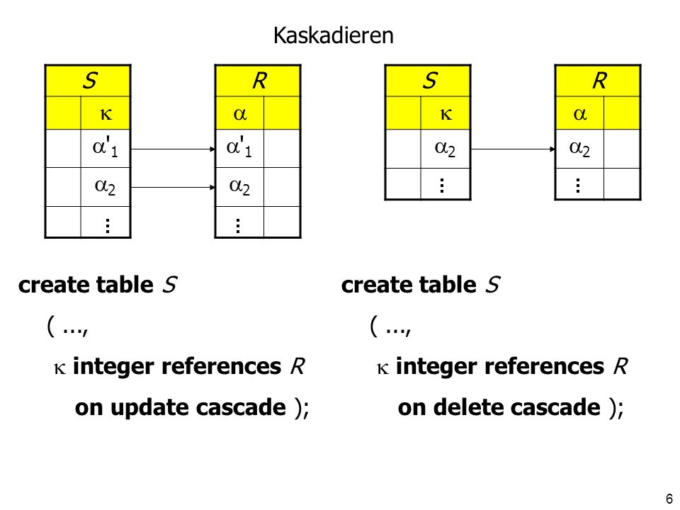 KaskadierenS.   1. 2. R.   1. 2. S.  2. R.  2. create table S. ( ...,  integer references R.
