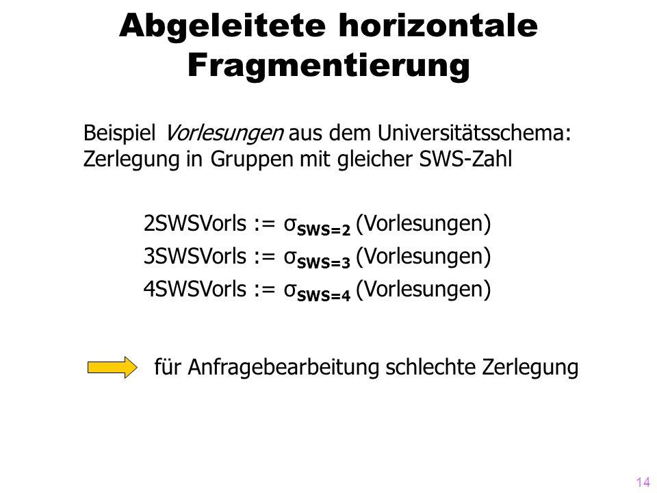 Abgeleitete horizontale Fragmentierung