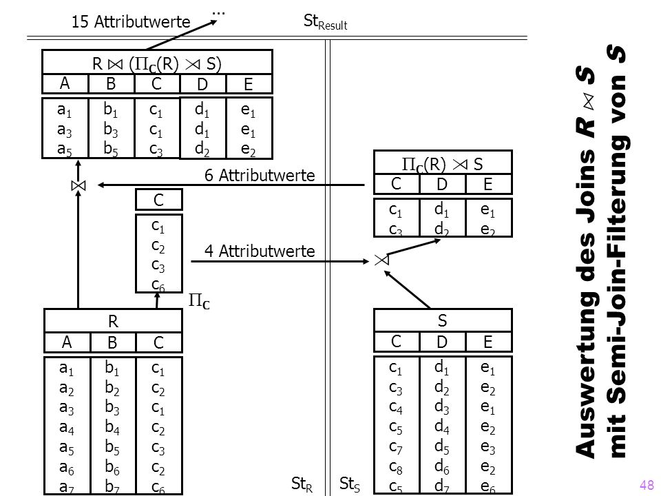 Auswertung des Joins R A S mit Semi-Join-Filterung von S