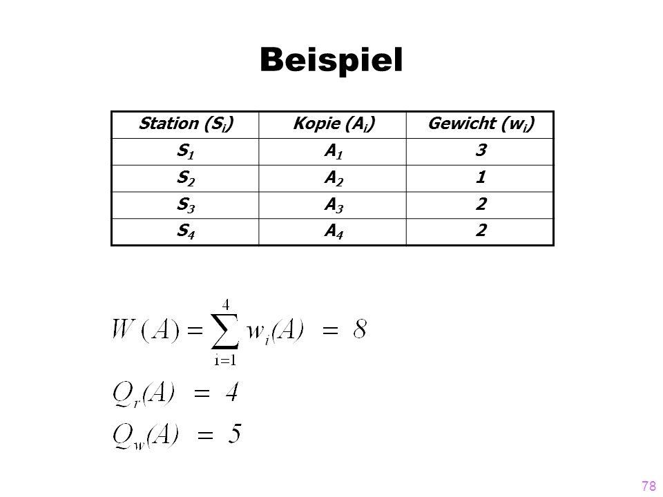 Beispiel Station (Si) Kopie (Ai) Gewicht (wi) S1 A1 3 S2 A2 1 S3 A3 2