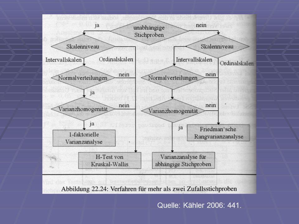 Quelle: Kähler 2006: 441.