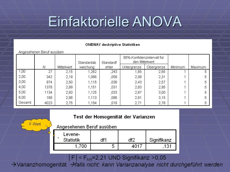 │F│< Fkrit=2,21 UND Signifikanz >0,05
