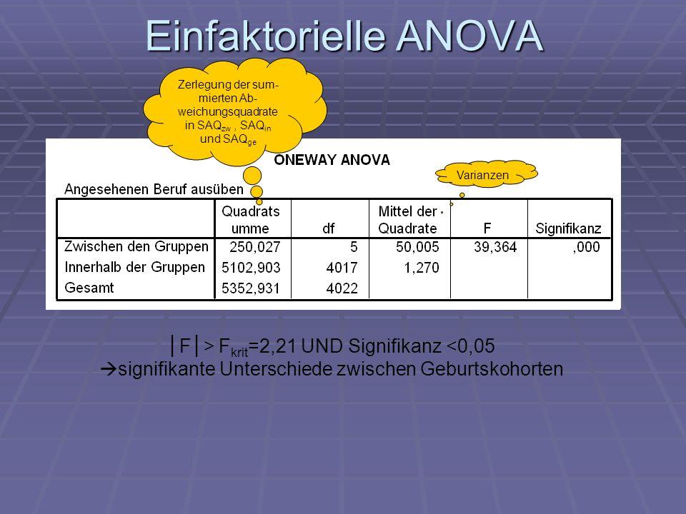 Einfaktorielle ANOVA │F│> Fkrit=2,21 UND Signifikanz <0,05