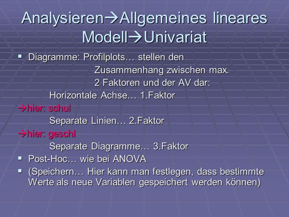 AnalysierenAllgemeines lineares ModellUnivariat