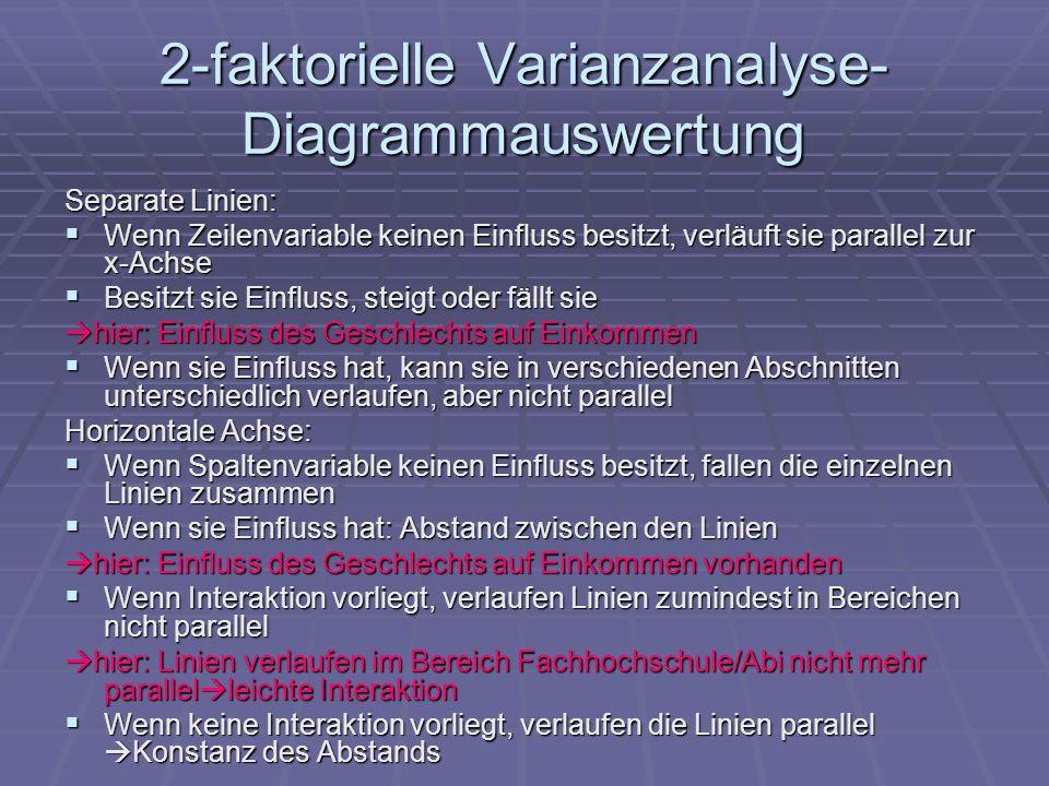 2-faktorielle Varianzanalyse-Diagrammauswertung