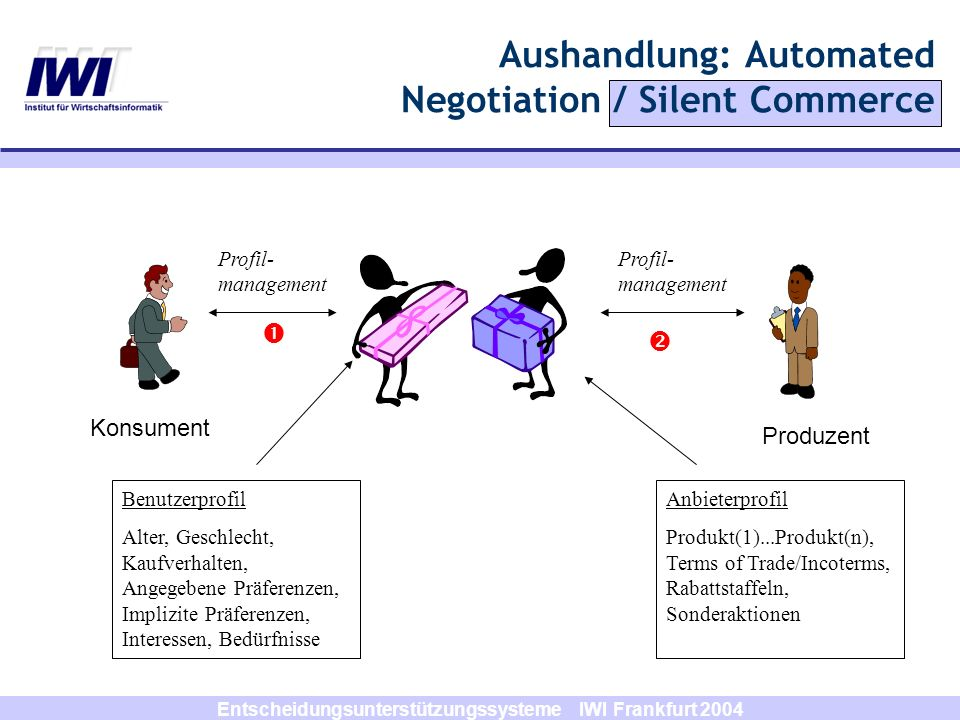 Aushandlung: Automated Negotiation / Silent Commerce