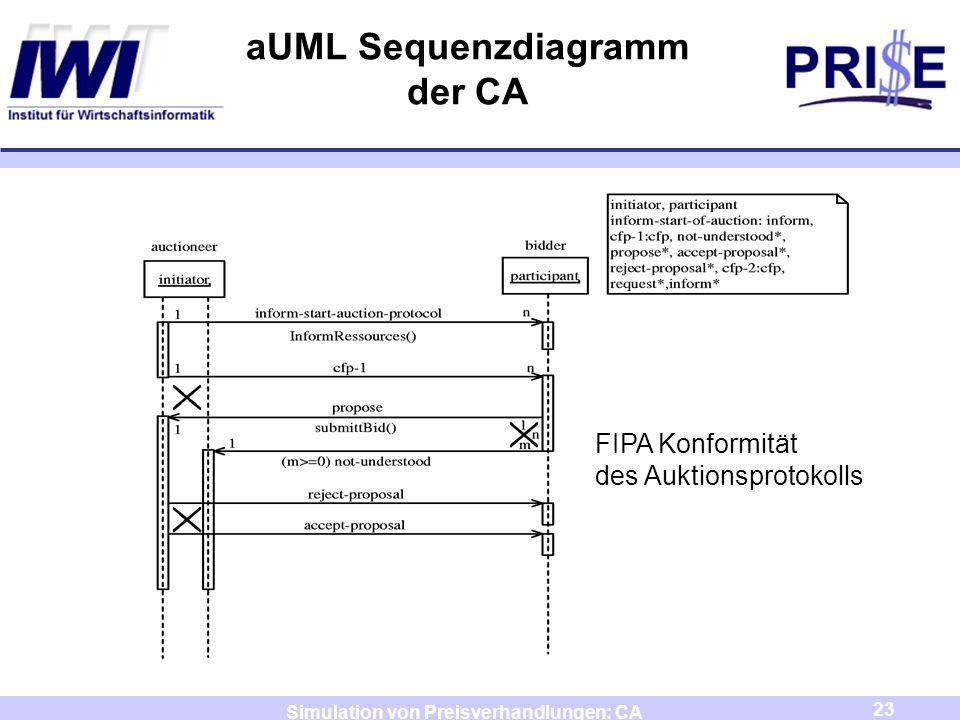 aUML Sequenzdiagramm der CA