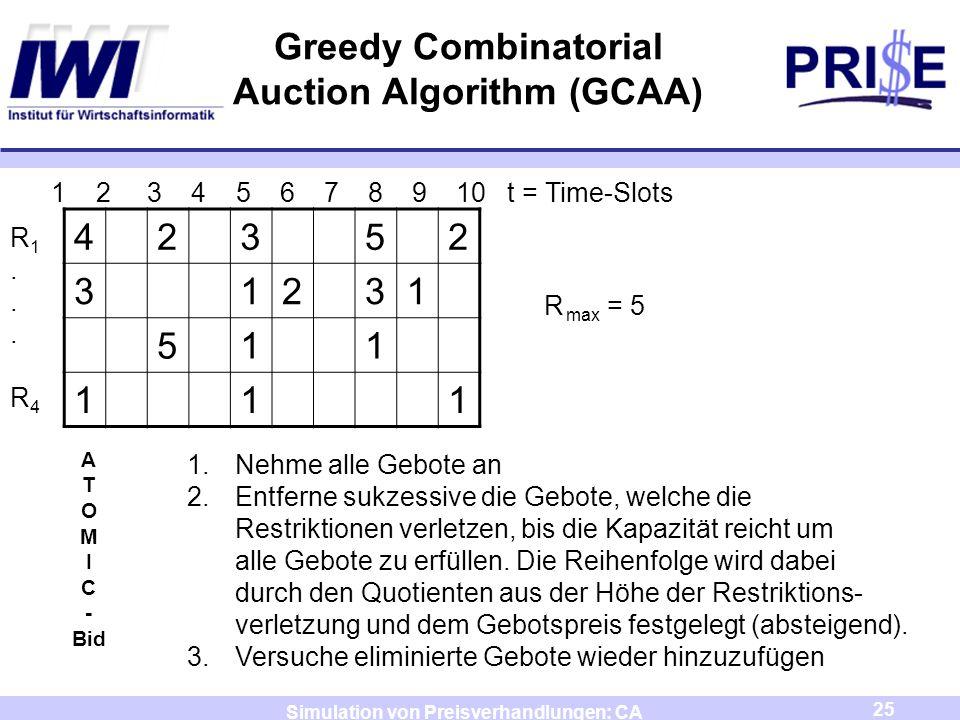 Greedy Combinatorial Auction Algorithm (GCAA)