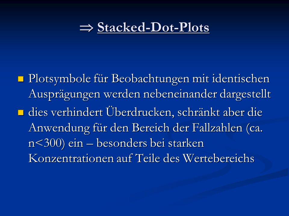  Stacked-Dot-Plots Plotsymbole für Beobachtungen mit identischen Ausprägungen werden nebeneinander dargestellt.