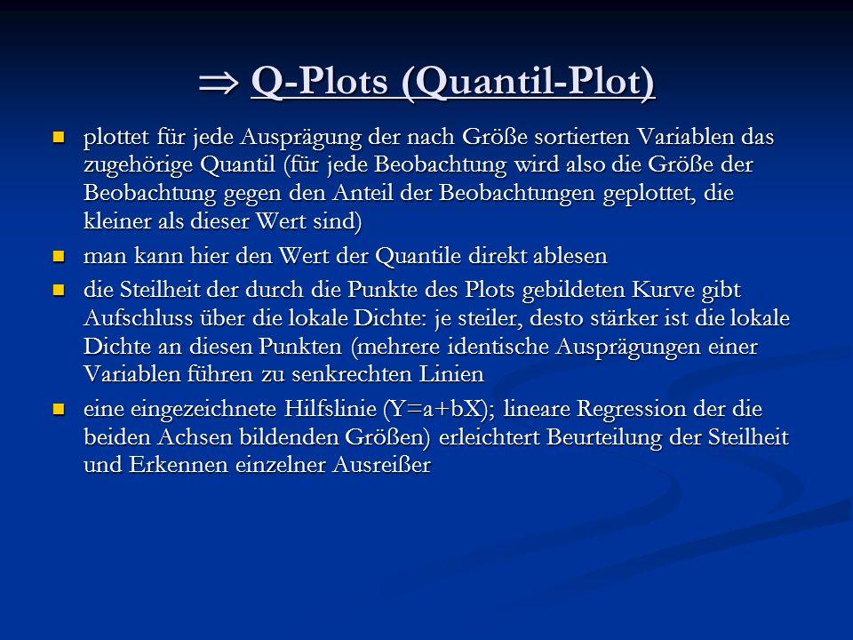  Q-Plots (Quantil-Plot)