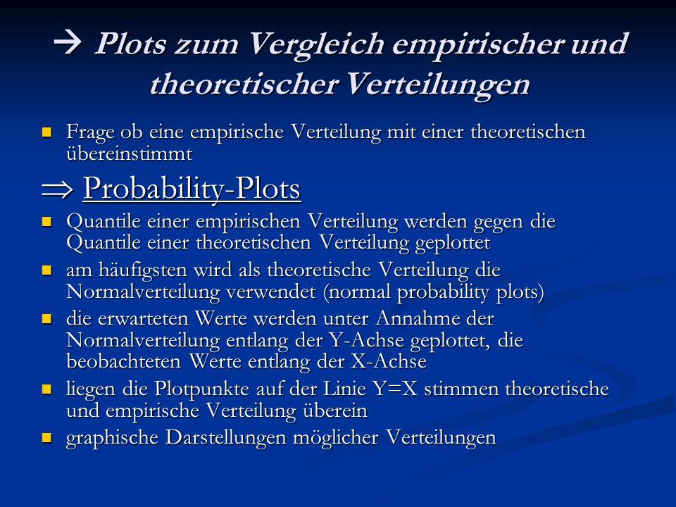  Plots zum Vergleich empirischer und theoretischer Verteilungen