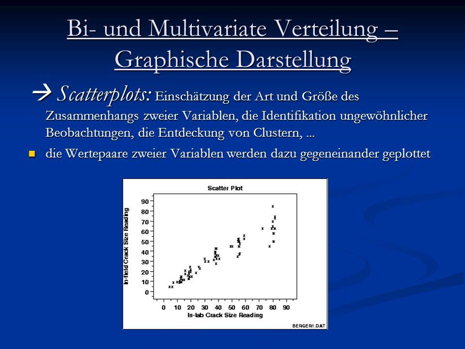 Bi- und Multivariate Verteilung – Graphische Darstellung