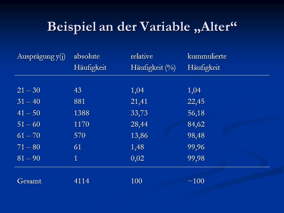 "Beispiel an der Variable ""Alter"