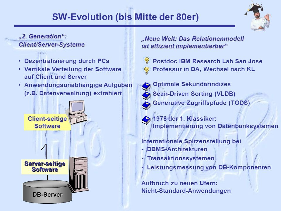 SW-Evolution (bis Mitte der 80er)