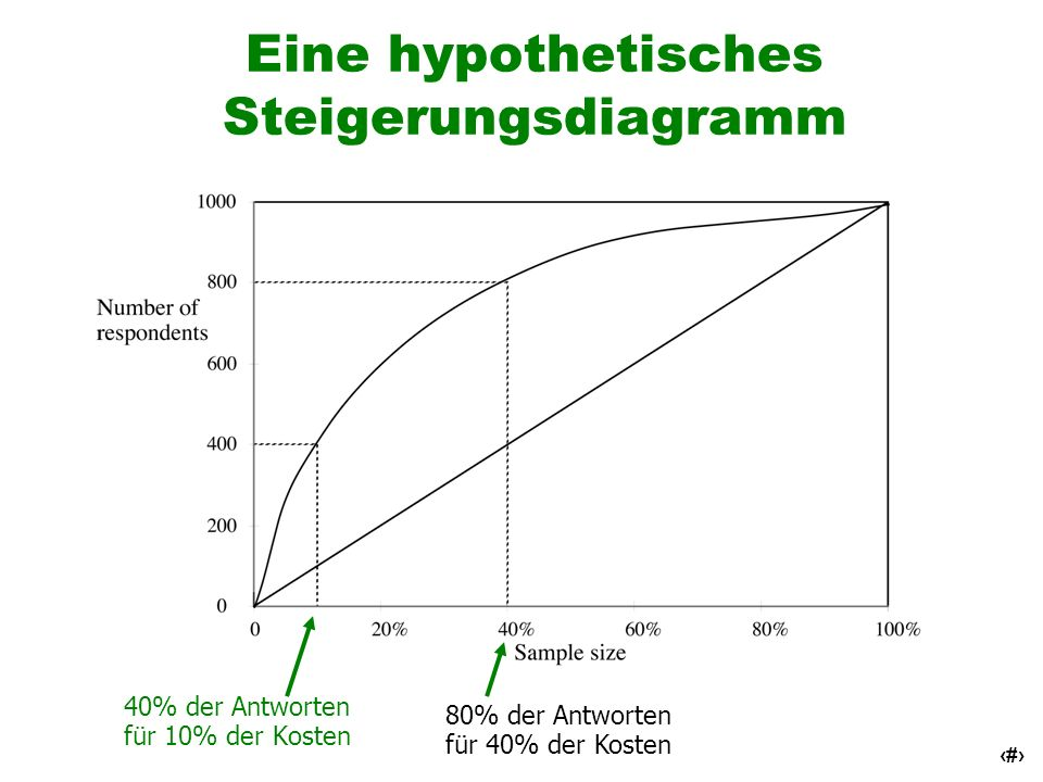 Eine hypothetisches Steigerungsdiagramm