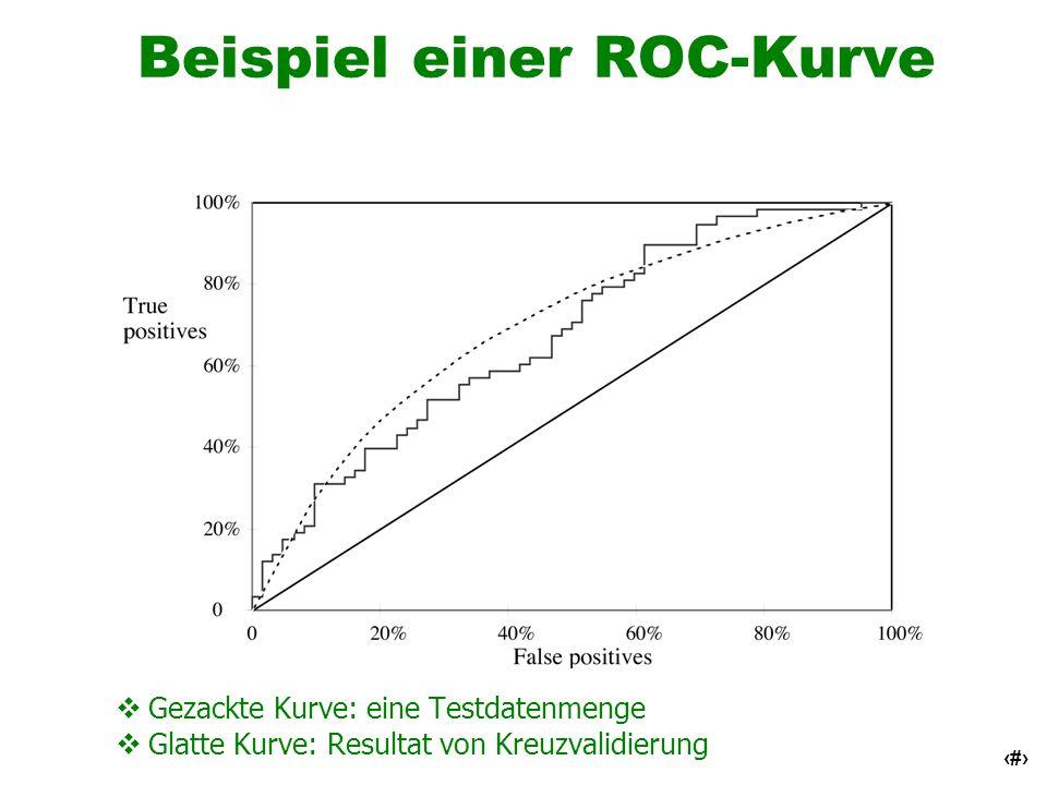 Beispiel einer ROC-Kurve