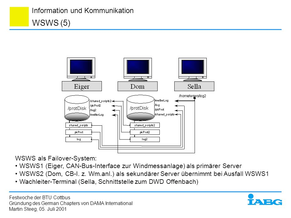 WSWS (5) WSWS als Failover-System: