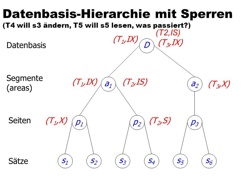 Datenbasis-Hierarchie mit Sperren (T4 will s3 ändern, T5 will s5 lesen, was passiert )