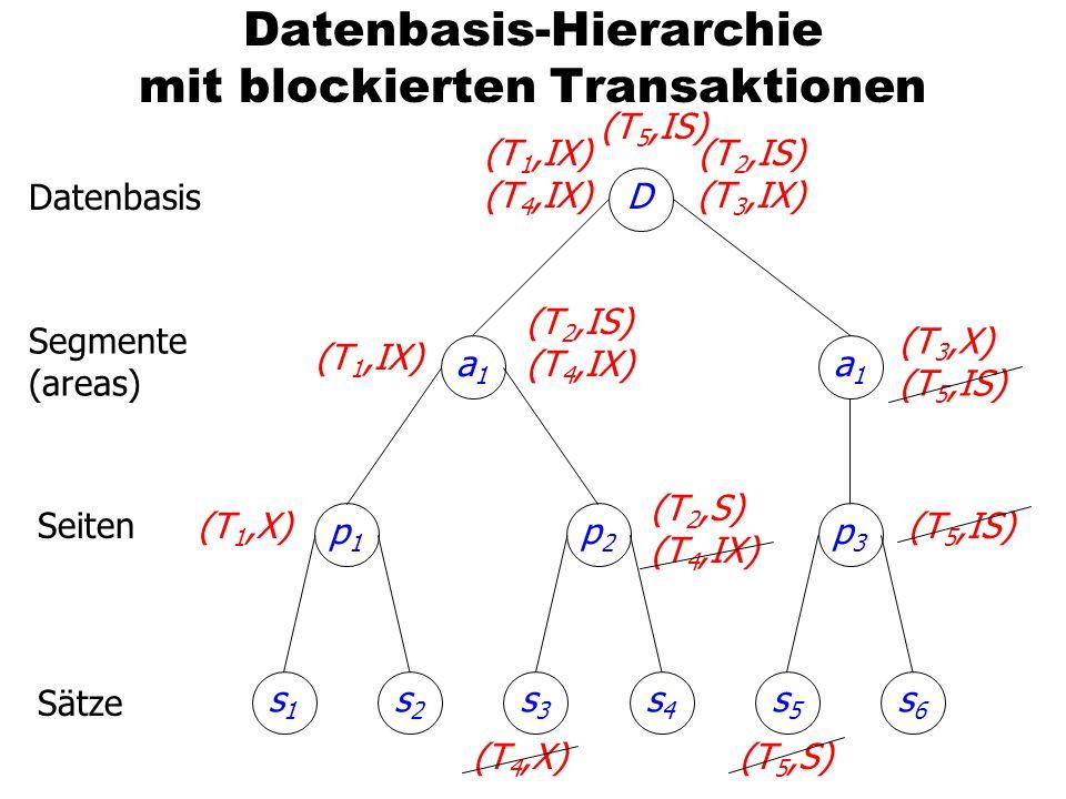 Datenbasis-Hierarchie mit blockierten Transaktionen