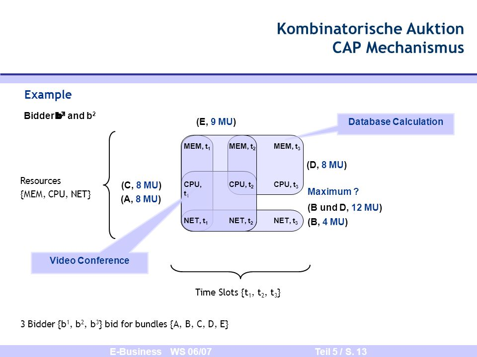 Kombinatorische Auktion CAP Mechanismus