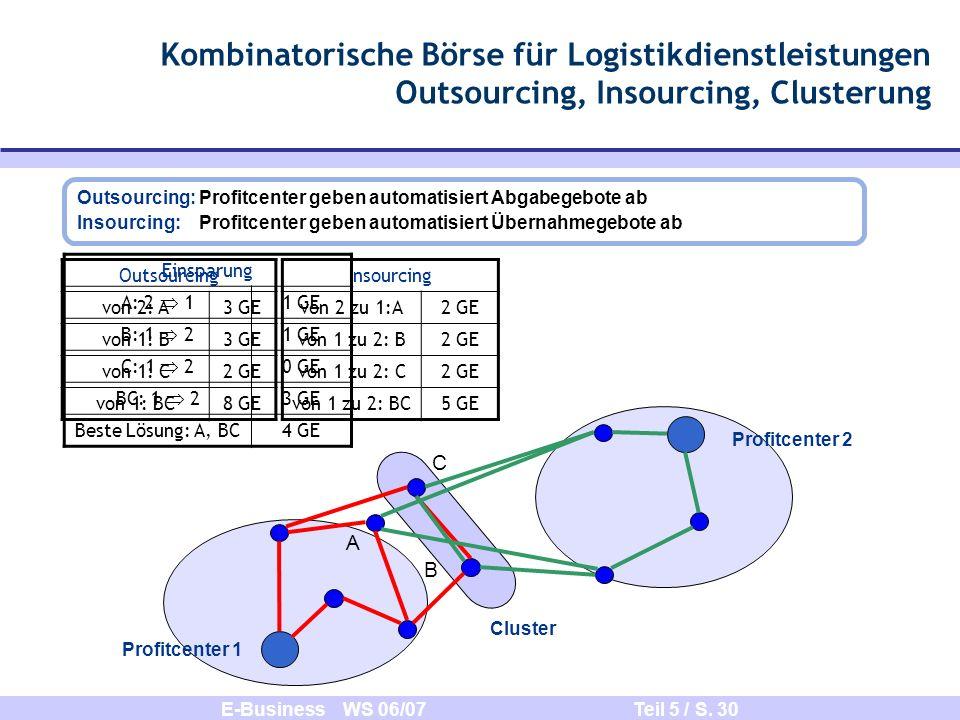 Kombinatorische Börse für Logistikdienstleistungen Outsourcing, Insourcing, Clusterung