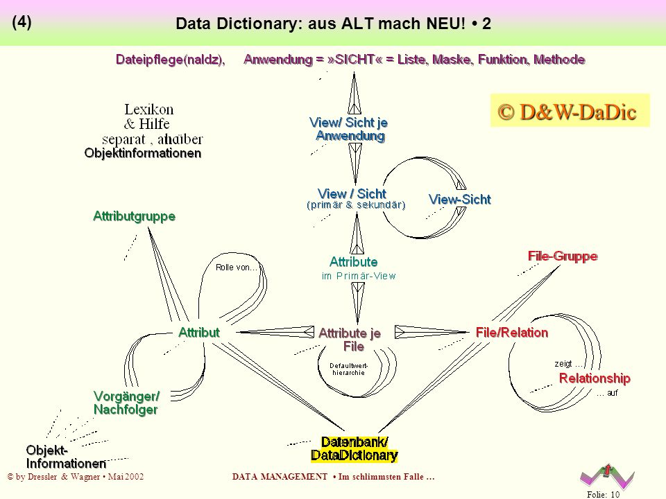 Data Dictionary: aus ALT mach NEU! • 2