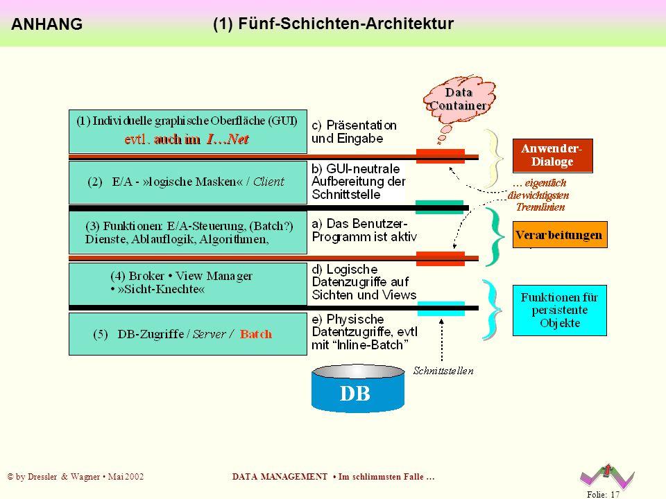 (1) Fünf-Schichten-Architektur