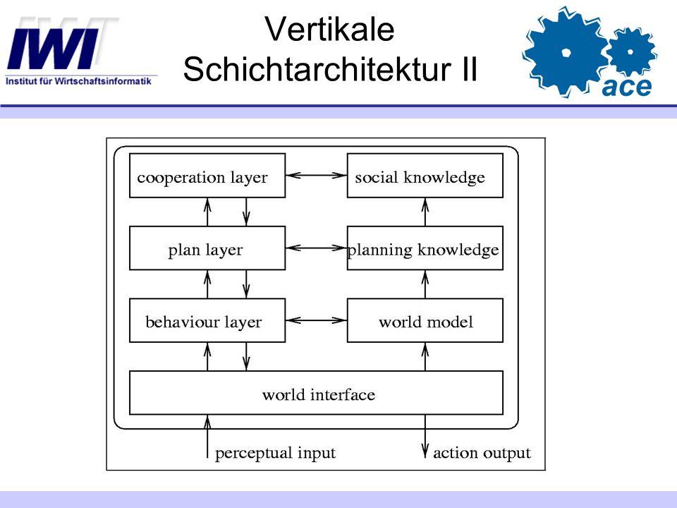 Vertikale Schichtarchitektur II
