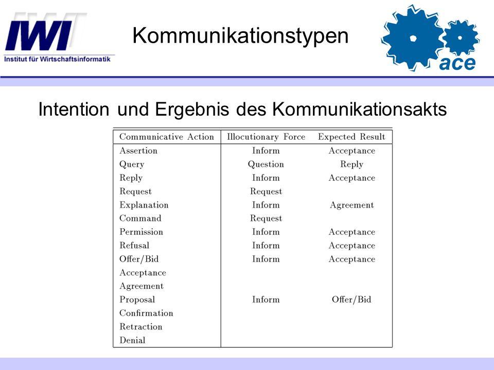 Kommunikationstypen Intention und Ergebnis des Kommunikationsakts