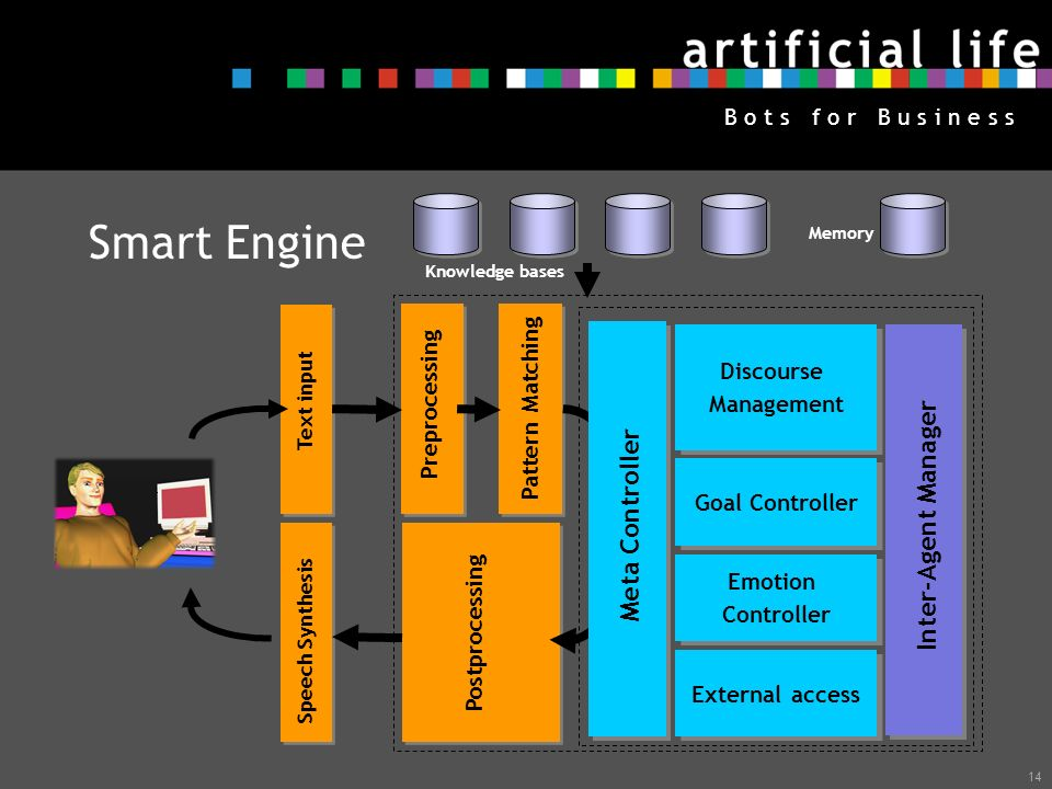 Smart Engine Inter-Agent Manager Meta Controller Discourse