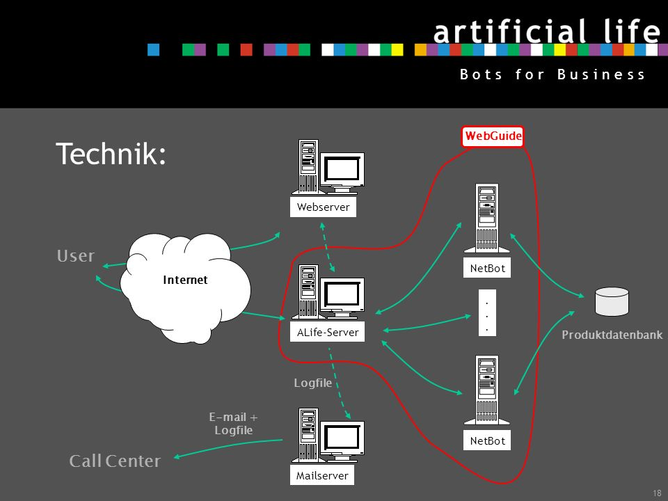 Technik: User Call Center WebGuide Webserver NetBot Internet .