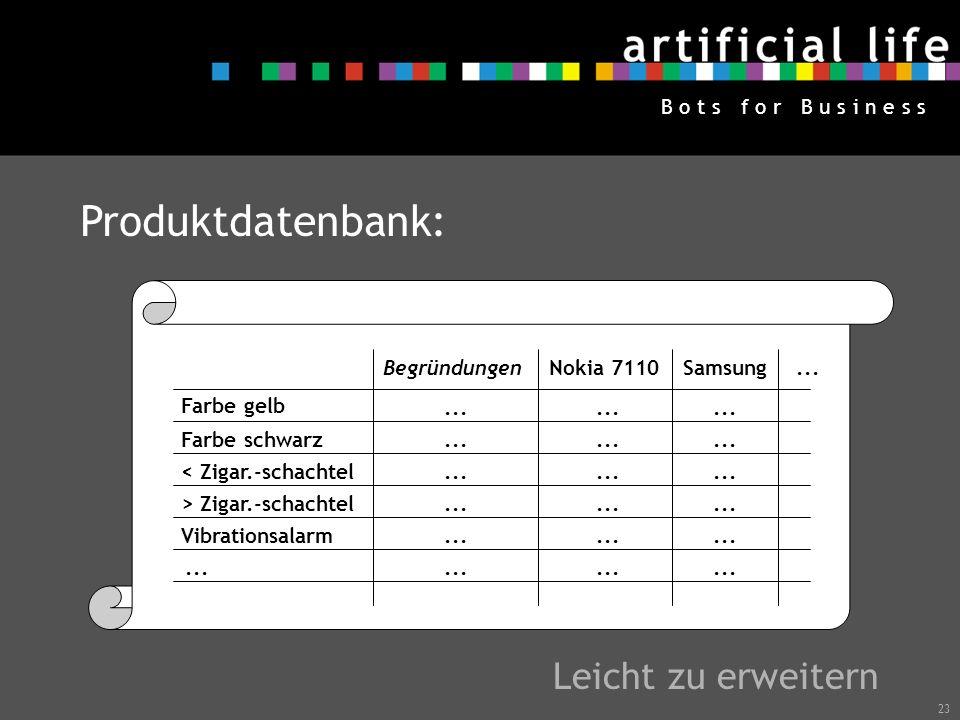 Produktdatenbank: Leicht zu erweitern Begründungen Nokia 7110 Samsung