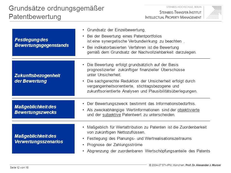 Grundsätze ordnungsgemäßer Patentbewertung
