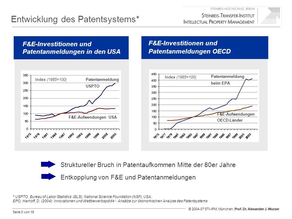 Entwicklung des Patentsystems*