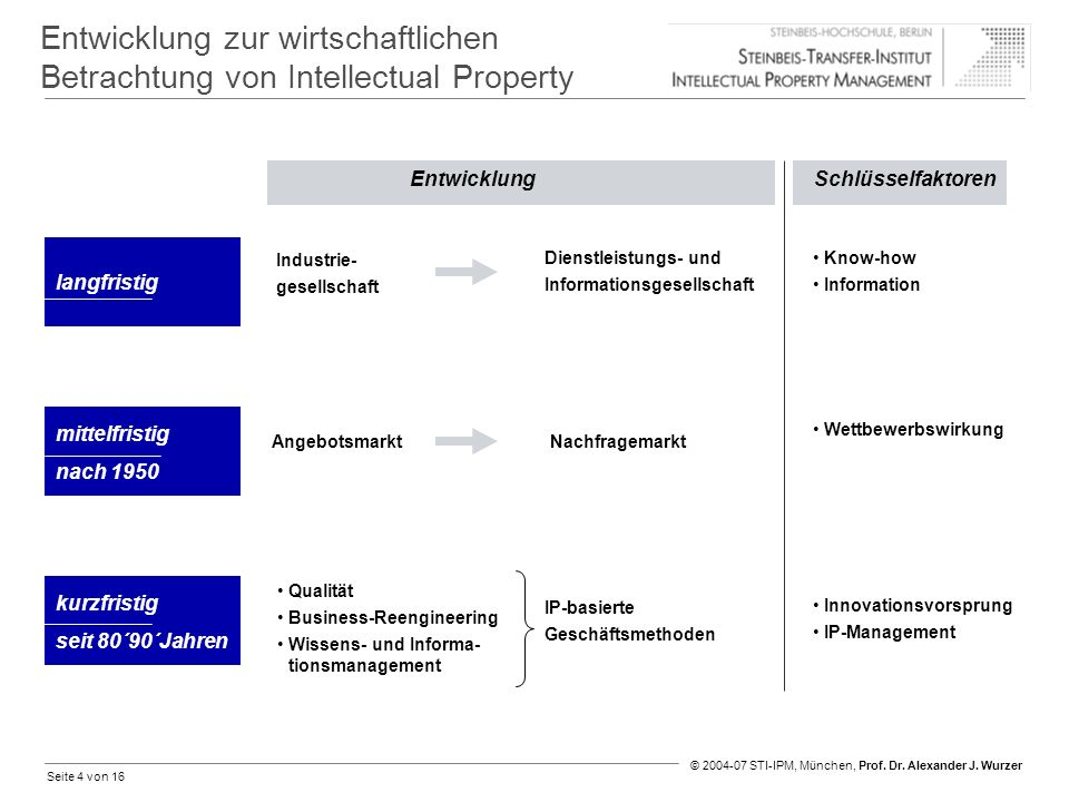 Entwicklung zur wirtschaftlichen Betrachtung von Intellectual Property
