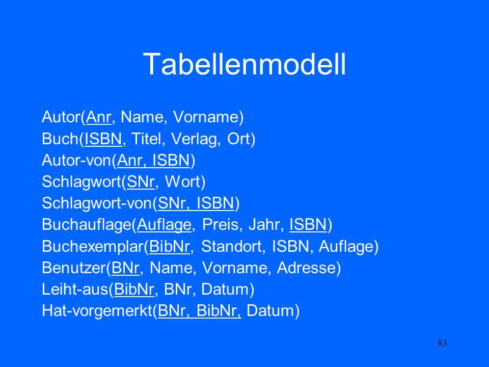 Tabellenmodell Autor(Anr, Name, Vorname)