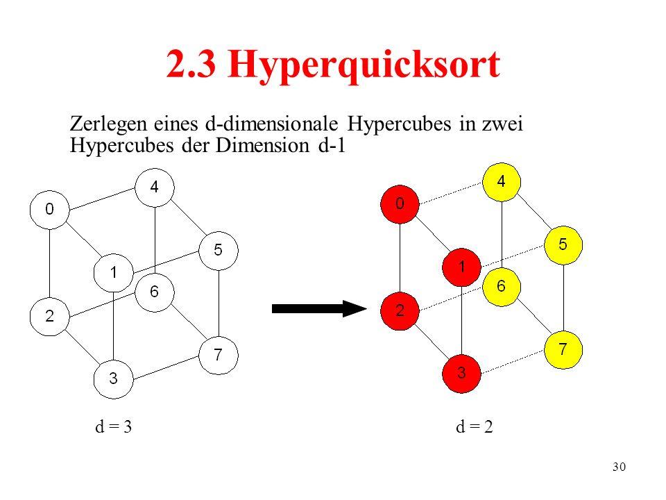 2.3 Hyperquicksort Zerlegen eines d-dimensionale Hypercubes in zwei Hypercubes der Dimension d-1.
