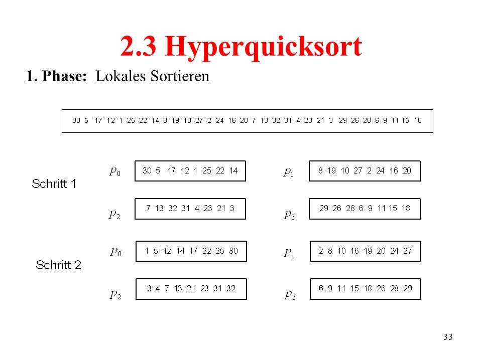 2.3 Hyperquicksort 1. Phase: Lokales Sortieren