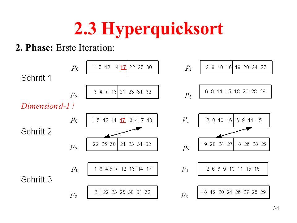 2.3 Hyperquicksort 2. Phase: Erste Iteration: Dimension d-1 !