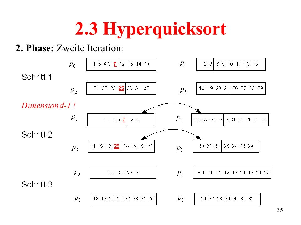 2.3 Hyperquicksort 2. Phase: Zweite Iteration: Dimension d-1 !