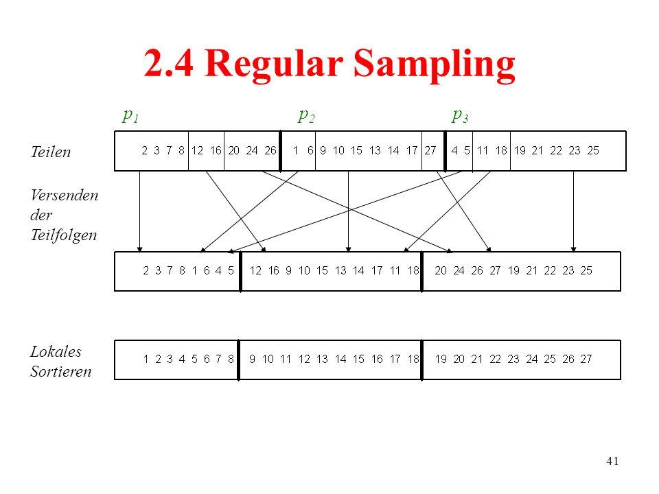 2.4 Regular Sampling p1 p2 p3 Teilen Versenden der Teilfolgen