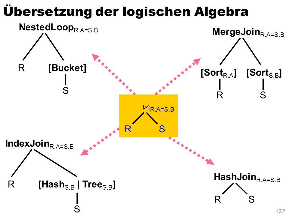 Übersetzung der logischen Algebra